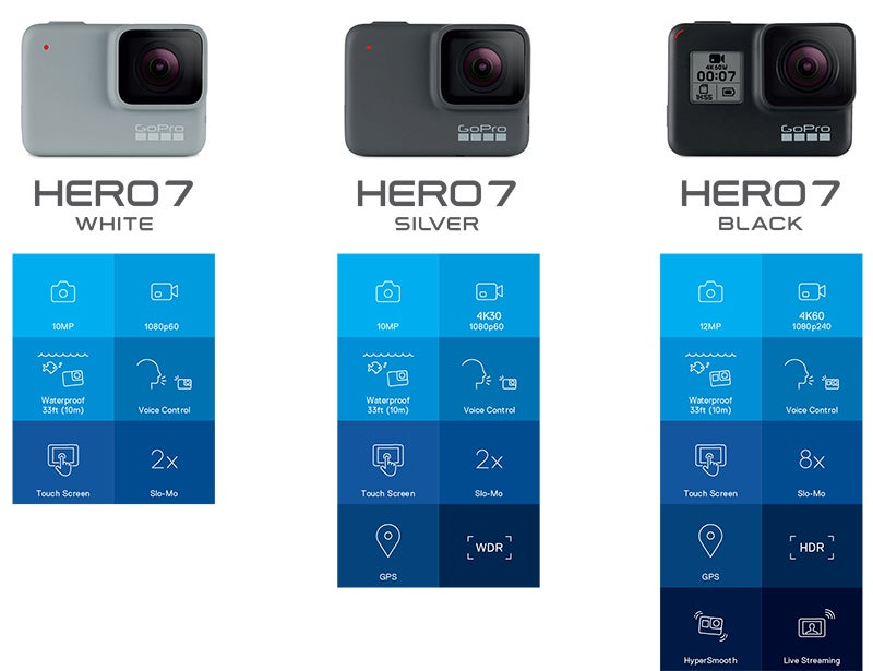 GoPro Hero 7 model comparison