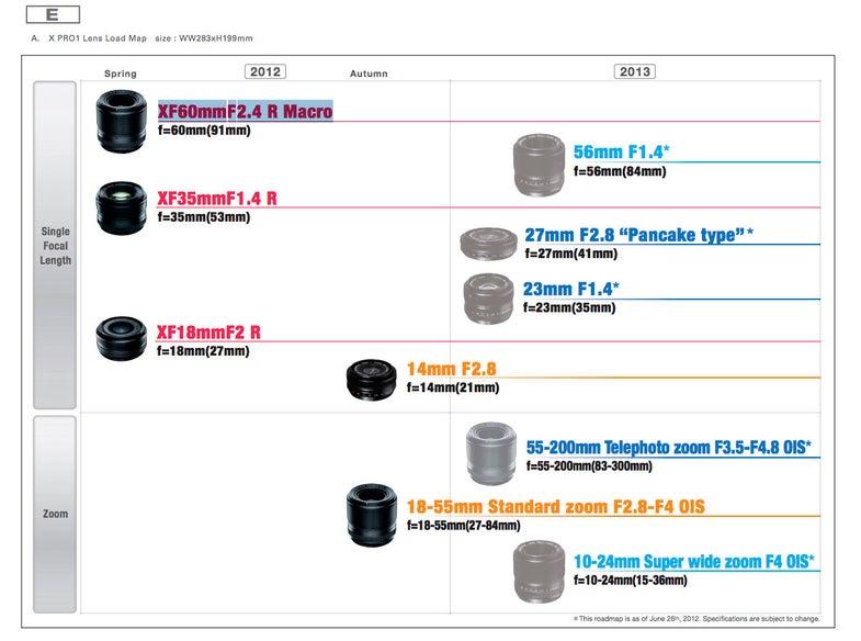 Fujifilm X-Series Lens Roadmap 2012