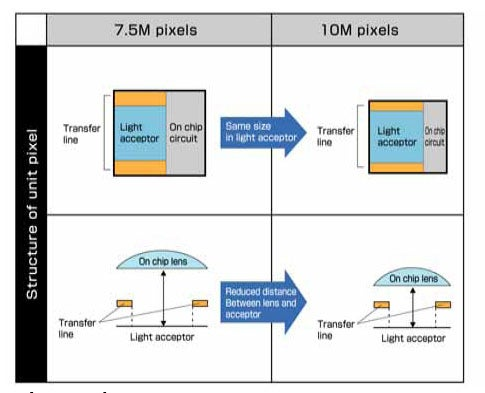 """""""Schematic-of-microlenses-on-the-10MP-sensor-showin"""""""