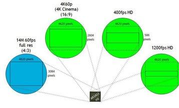 New Gear: Aptina Announces 14MP 1″ Sensor with 4K Video