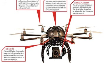 The FAA Will Require Registration For All Drones (UAVs) Starting December 21, 2015