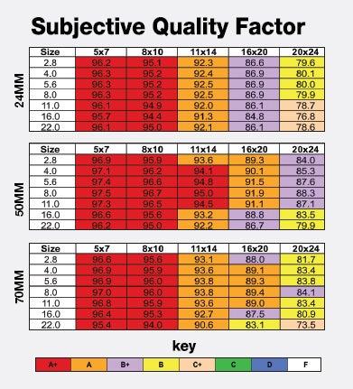 SQF-chart