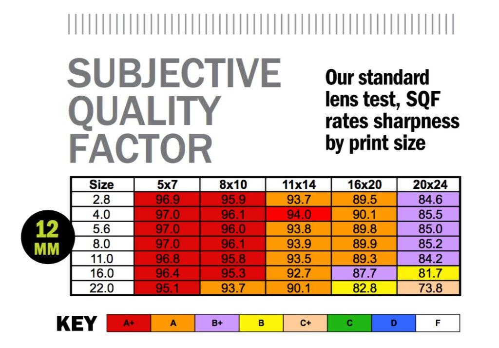 Subjective Quality Test