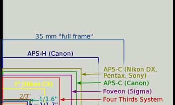 Panasonic LX6 To Get One-Inch Sensor?