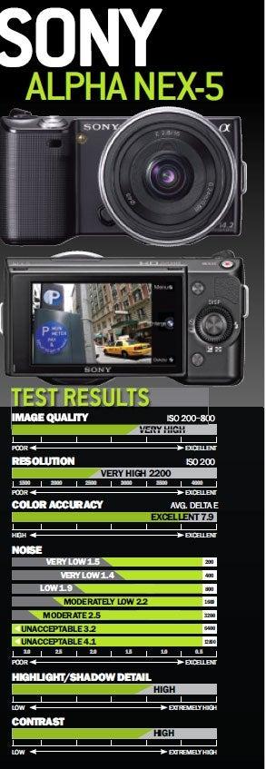 httpswww.popphoto.comsitespopphoto.comfilesimportembeddedfilesimagecachegallery_image_images201007sony_test_results.jpg