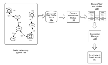 Facebook Patent Outlines Tech For Identifying Specific Cameras From Their Photographic Quirks