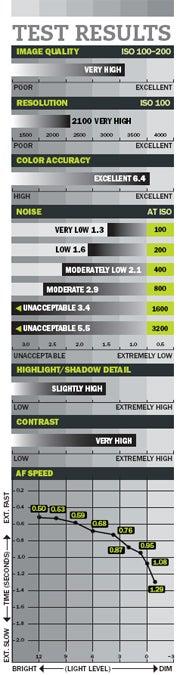 Camera Test: Nikon D3000