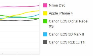 iPhone 4 Set To Become Most Popular Camera On Flickr