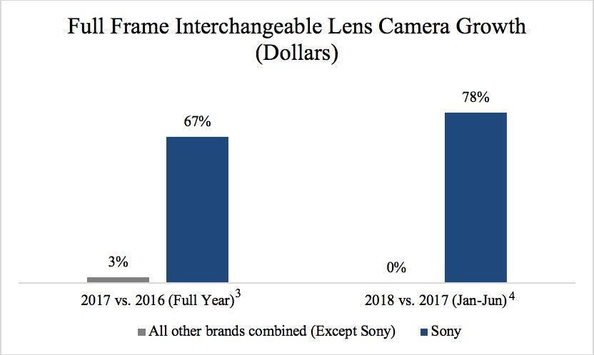 digital camera growth chart