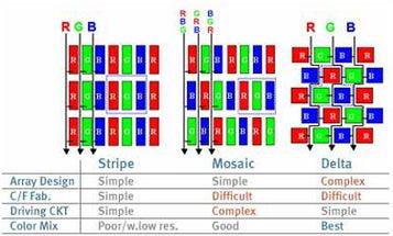 McNamara Report: Confusion Over Dots vs. Pixels