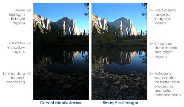 binary pixel