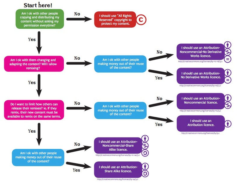 creative commons flowchart