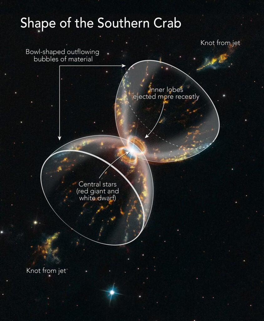crab nebula diagram
